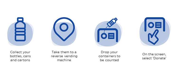 Collect containers, return them at a machine and select donate